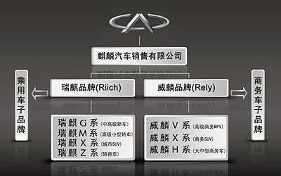 搜狐汽车 瑞麒g5