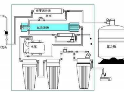 汉斯顿净水器的安装方法及注意事项 汉斯顿净水器如何