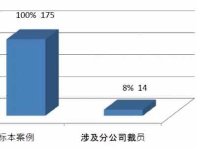——六省市经济性裁员案调研报告焦点归纳篇之六 裁员方案