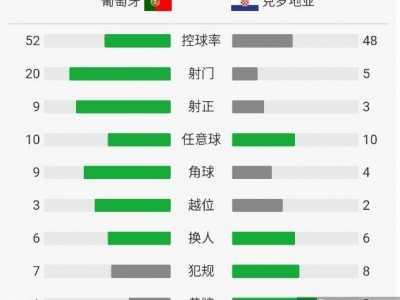 葡萄牙VS克罗地亚全场技术统计和角球数 克罗地亚vs葡萄牙