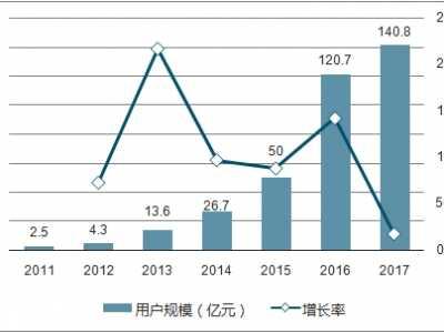 2018年中国娱乐市场分析及发展趋势 娱乐产业