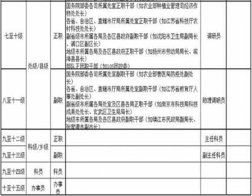 公务员等级一览表2019公务员基本工资 公务员工资对照表