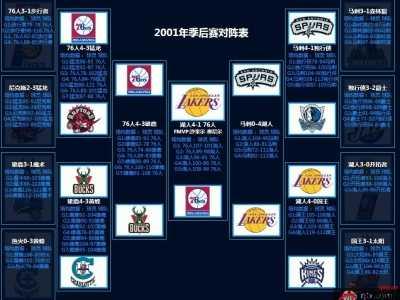 NBA历年季后赛对阵图详情 2012nba季后赛对阵图